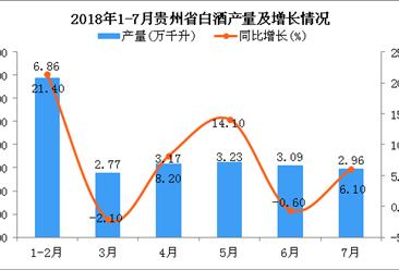 2018年1-7月贵州省白酒产量及增长情况分析(附图)