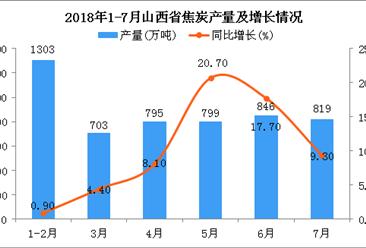 2018年1-7月山西省焦炭产量为5265万吨 同比增长9.1%