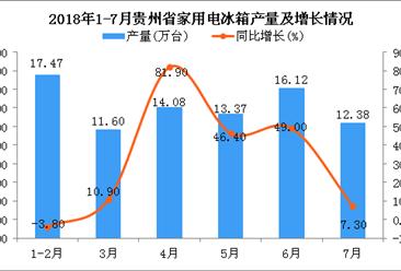 2018年1-7月贵州省冰箱产量为85.03万台 同比增长25.3%