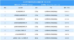 2018年中国民营企业500强排行榜(化工行业)