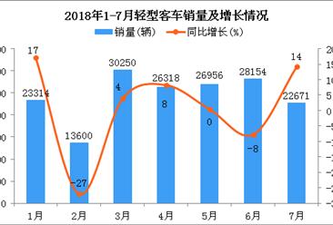 2018年1-7月轻型客车销量及增长情况分析:销量超17万辆 同比增长1.23%