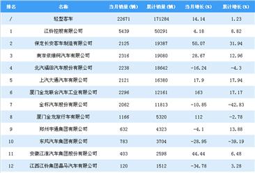 2018年1-7月轻型客车企业销量排行榜:江铃控股销量超5万辆