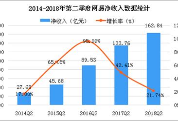 2018年第二季度网易财报分析:在线游戏服务净收入为100.61亿元(图)
