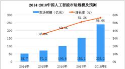 2018中国(上海)国际人工智能展览会开幕,中国人工智能产业发展如何?
