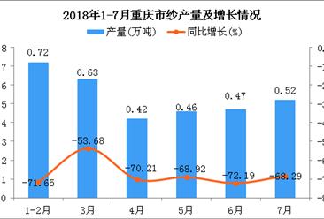 2018年1-7月重庆市纱产量为3.22万吨 同比下降68.18%
