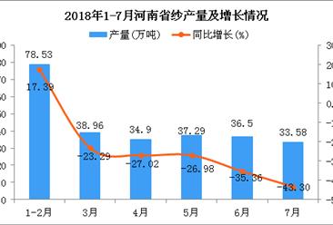 2018年1-7月河南省纱产量为259.76万吨 同比下降27.93%