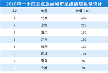 2018年一季度重点旅游城市星级酒店数量排行榜:北京最多  重庆第三(附榜单)