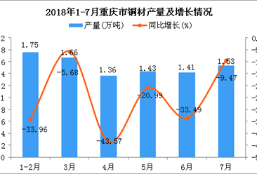 2018年1-7月重庆市铜材产量为9.14万吨 同比下降26.53%