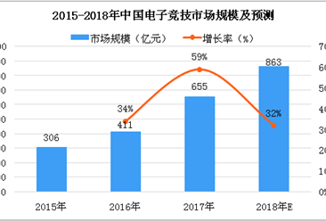 2018年亚运会中国电竞团队收获两金一银,中国电竞行业发展如何?