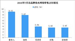 2018年7月各品牌香水網絡零售市場份額情況分析:香奈兒市場份額最大(圖)