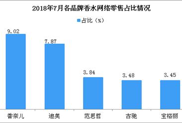 2018年7月各品牌香水网络零售市场份额情况分析:香奈儿市场份额最大(图)