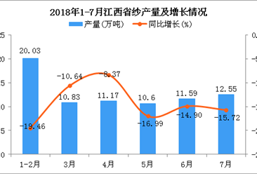 2018年1-7月江西省纱产量为76.77万吨 同比下降15.13%