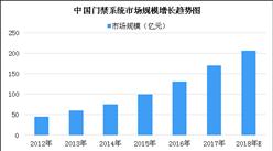 2018年中國門禁系統市場規模預測:市場規模或有望突破200億元(圖)