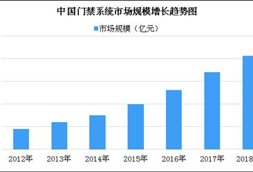 2018年中国门禁系统市场规模预测:市场规模或有望突破200亿元(图)