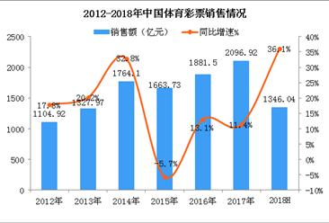2018上半年我国梦之城国际网址娱乐彩票销售额达1346.04亿元  同比增长36.1%(图)