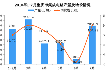 2018年1-7月重庆市集成电路产量及增长情况分析:同比增长20.67%