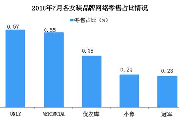 2018年7月各女装品牌网络零售市场份额情况分析(图)
