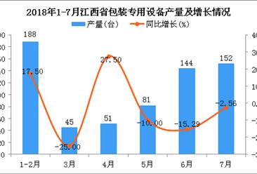 2018年1-7月江西省包装专用设备产量同比下降2.22%