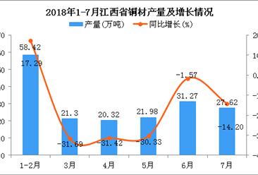 2018年1-7月江西省铜材产量为180.91万吨 同比下降12.23%