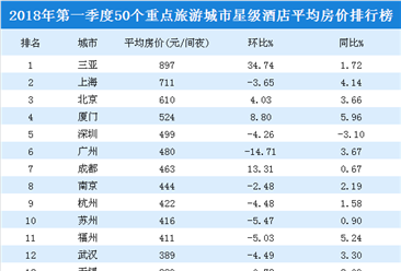 2018年一季度50个重点旅游城市星级酒店平均房价排行榜:三亚/上海/北京前三