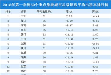 2018年一季度50个重点旅游城市星级酒店入住率排行榜:三亚/海口/深圳前三
