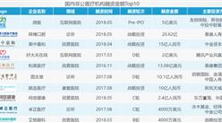 资本助力非公医疗发展 2018中国非公医疗机构投融资分析(图)
