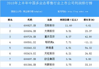 2018上半年中国多业态零售行业上市公司利润排行榜