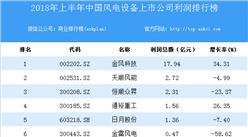 2018上半年中国风电设备上市公司利润排行榜