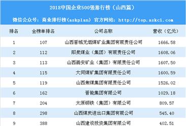2018中国企业500强排行榜(山西篇)
