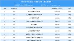 2018年中国企业500强排行榜(湖北省榜单)