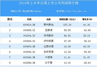 2018上半年中国白酒上市公司利润排行榜