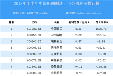 2018上半年中国船舶制造上市公司利润排行榜