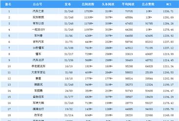 2018年8月汽车行业微信公众号排行榜:汽车之家第一(附排名)