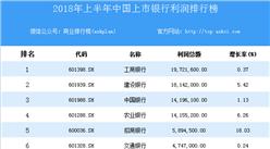2018上半年中国上市银行利润排行榜
