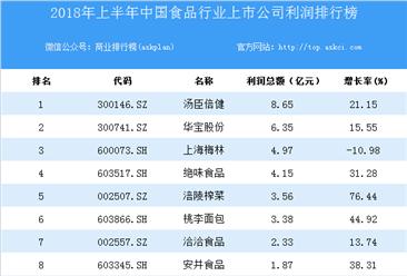 2018上半年中国食品行业上市公司利润排行榜
