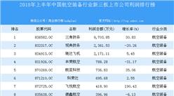 2018年上半年中国航空装备行业新三板上市公司利润排行榜