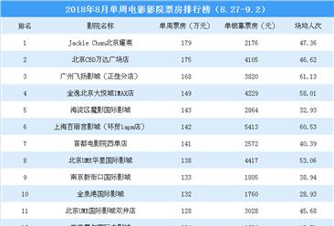 2018年8月单周影院电影票房排行榜:3影院票房超150万(8.27-9.2)