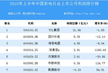 2018上半年中国彩电行业上市公司利润排行榜