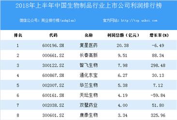 2018上半年中国生物制品行业上市公司利润排行榜