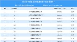 2018中国企业500强榜单:江苏省52家上榜 苏宁第一(附江苏企业排名)