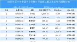 2018年上半年中国半导体材料行业新三板上市公司利润排行榜