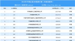 2018年中國企業500強排行榜(河南省榜單)