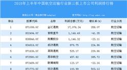 2018年上半年中國航空運輸行業新三板上市公司利潤排行榜