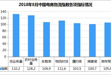 2018年8月中国电商物流市场分析:电商物流指数112.2点 总需求回升