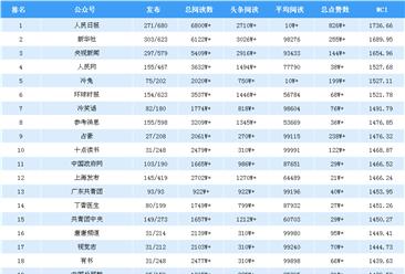 2018年8月全国微信公众号100强排行榜出炉(附完整榜单)