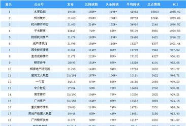 2018年8月房地产微信公众号排行榜(附排名榜单)