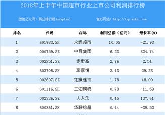 2018上半年中国超市行业上市公司利润排行榜