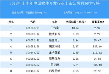 2018上半年中国软件开发行业上市公司利润排行榜
