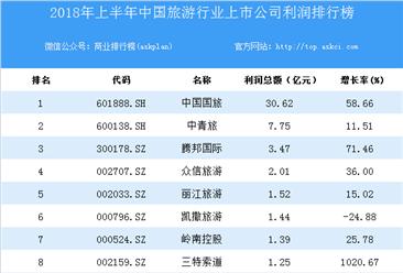 2018上半年中国旅游行业上市公司利润排行榜