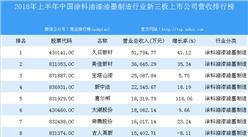 2018年上半年中国涂料油漆油墨制造行业新三板上市公司营收排行榜